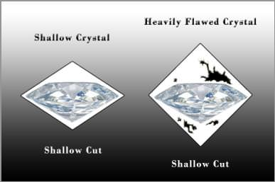 Shallow Diamond Cut